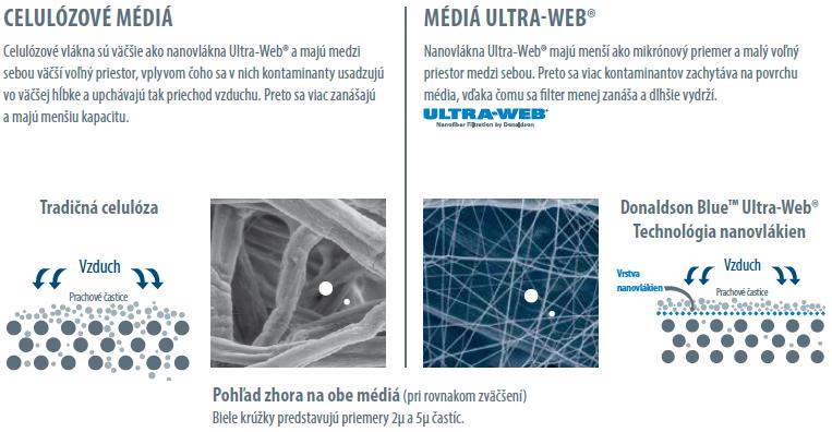 UltraWeb Donaldson