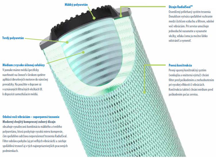 vzduchový filter Donaldson