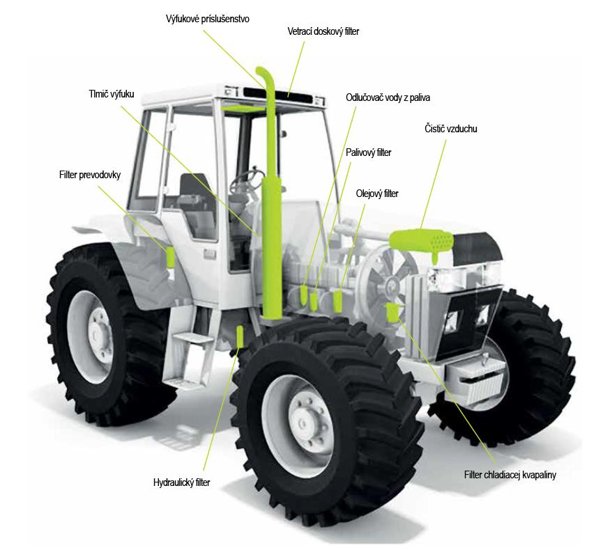 Poľnohospodárske prostredie – optimálna ochrana motorov a strojov